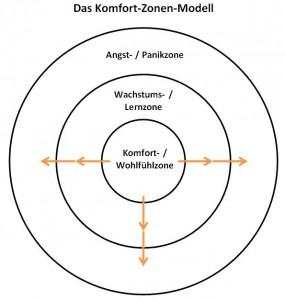 komfort-zonen-modell